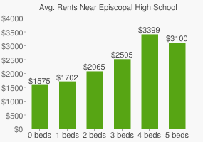 Graph of average rent prices for Episcopal High School